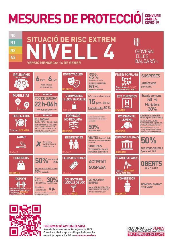Prorrogat fins al 13 de febrer a Menorca el nivell 4 de risc extrem davant la situació provocada pel COVID-19
